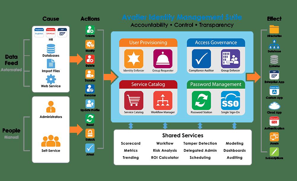 Reverse Proxy Server Architecture