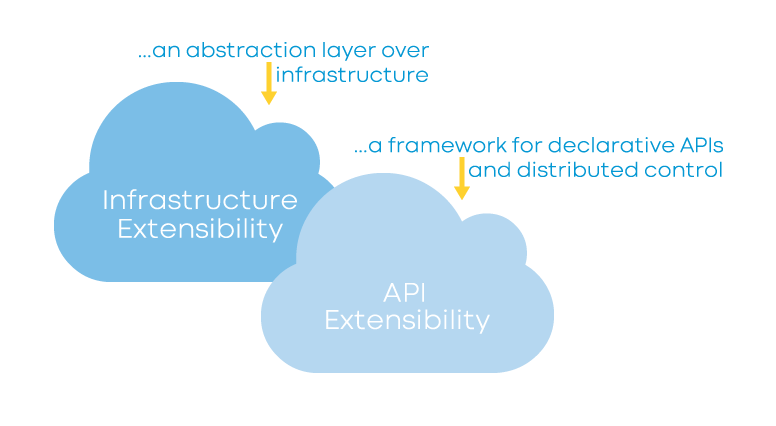 Infractructure and API