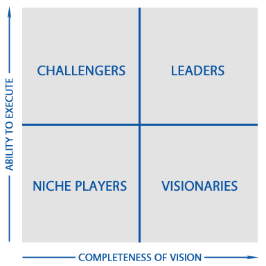 Gartner Magic Quadrant Overview